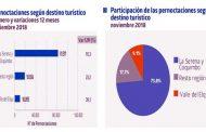 Limarí y Choapa mostraron crecimiento en alojamiento turístico en noviembre