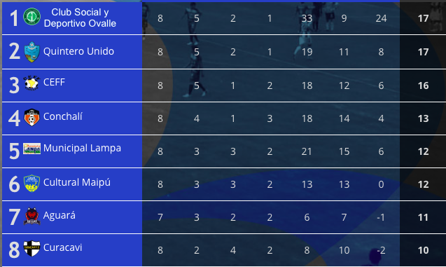 El Equipo de la Gente es puntero tras rescatar valioso empate en Santiago