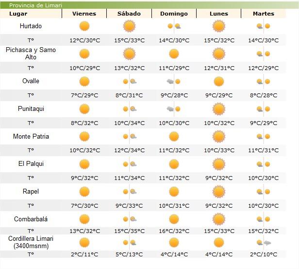 Continúa alerta por altas temperaturas en la provincia del Limarí