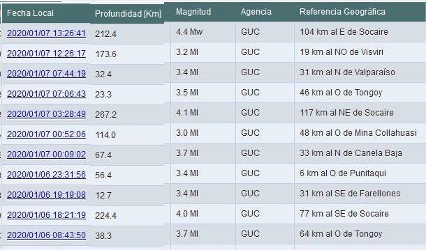 Cuatro temblores en menos de 24 horas en la región de Coquimbo