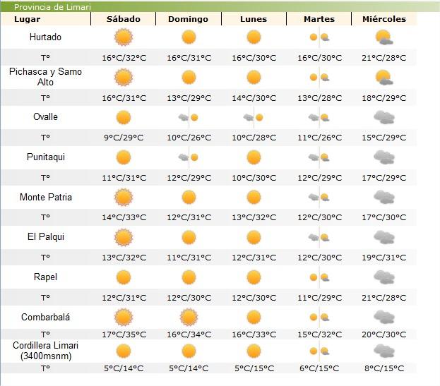 Altas temperaturas se registrarán este fin de semana en los valles de la provincia del Limarí