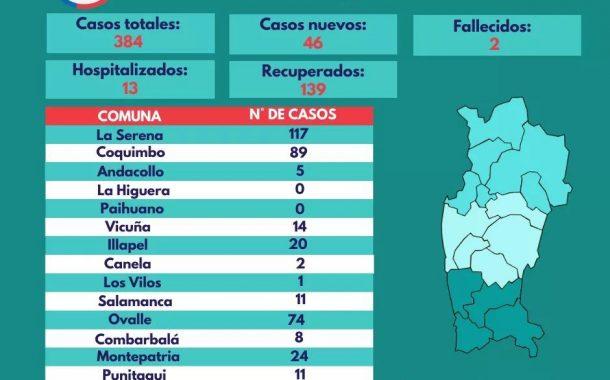 Región reporta la mayor cantidad de casos de contagios desde el inicio de la pandemia