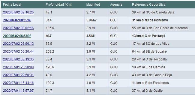 Cinco sismos en la región en las últimas 24 horas