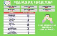 Siguen bajando los casos de Covid-19 en la región de Coquimbo