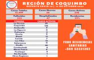 3 personas fallecidas y 26 casos nuevos de Covid se registran en la región