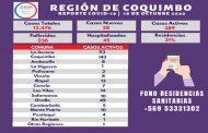 Región de Coquimbo registra 3 personas fallecidas y 28 casos nuevos de Covid-19