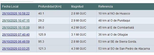 Dos sismos remecieron hoy a la provincia del Limarí.