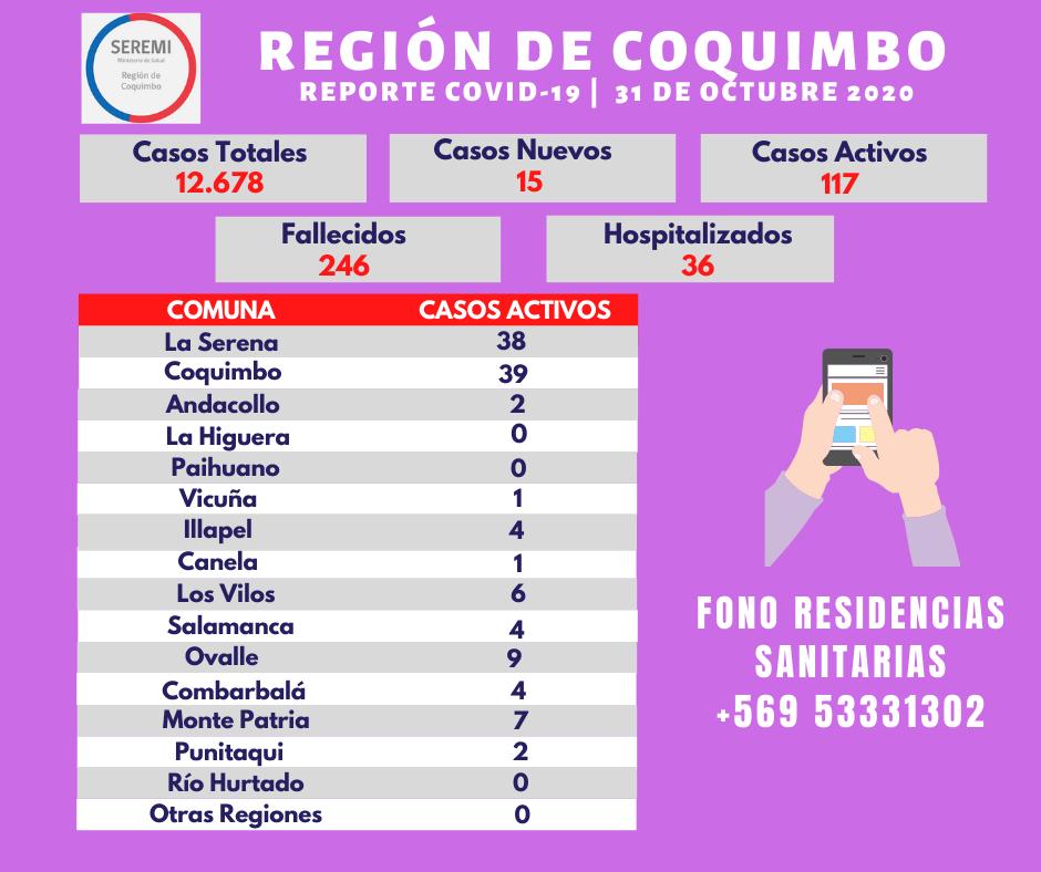 15 casos nuevos y 4 personas fallecidas de Covid_19 se informan en la región