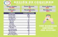 2 fallecidos y 56 casos nuevos de Covid se informan en la región de Coquimbo