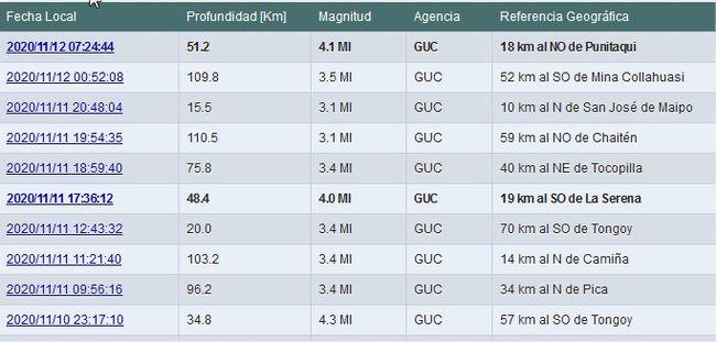 Temblor en Punitaqui fue percibido en toda la provincia del Limarí