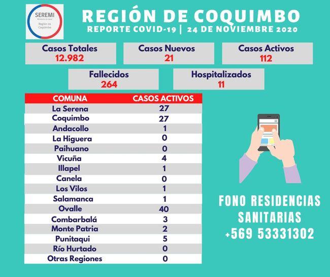 13 brotes de Covid se mantienen activos en la comuna de Ovalle
