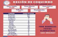 Cinco personas fallecidas y 144 casos nuevos del virus en la región