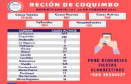 160 casos nuevos de Covid_19 en la región