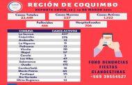 6 personas fallecidas y 227 casos nuevos de Covid en la región