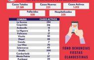 Casos activos de la comuna de Ovalle alcanzan los 200
