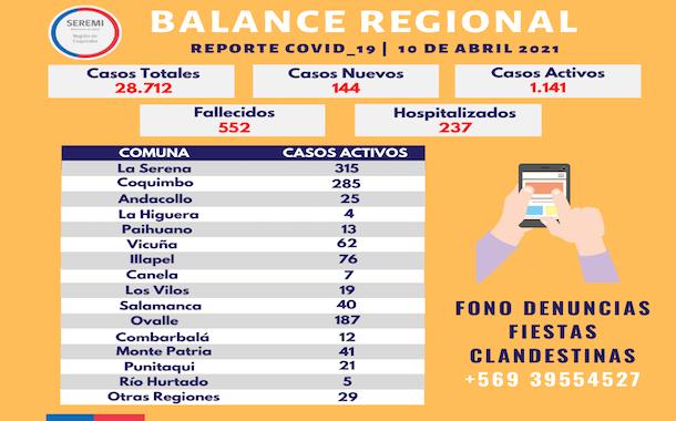 144 casos nuevos de Coronavirus en la región de Coquimbo