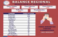 Reporte Sanitario: 23 casos nuevos  y 134 contagios activos en Ovalle