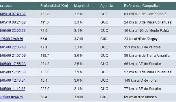 Temblores andan rondando por la provincia del Limarí y alrededores