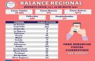 174 casos nuevos de Covid-19 se registran en la Región de Coquimbo