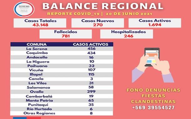 Balance Sanitario: Ocho personas de la región fallecen por Covid-19