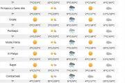 Anuncian lluvias para este miércoles. ¿Será cierto?